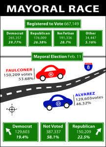 Source: San Diego County Registrar of Voters. Photo credit: Celia Jimenez