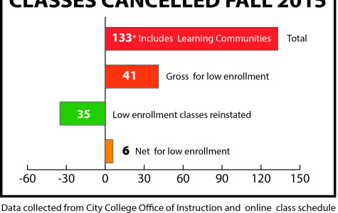 Data collected from City College's Office of Instruction and online class schedule. Learning communities were divided in this count since they are composed from two or more classes. Photo credit: Celia Jimenez