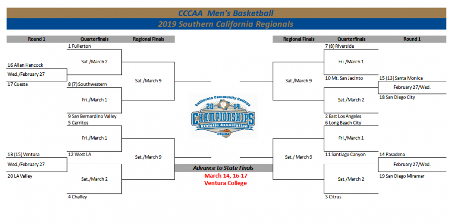 San Diego City men's basketball faces Santa Monica in the first round of the CCCAA Southern Regionals.
